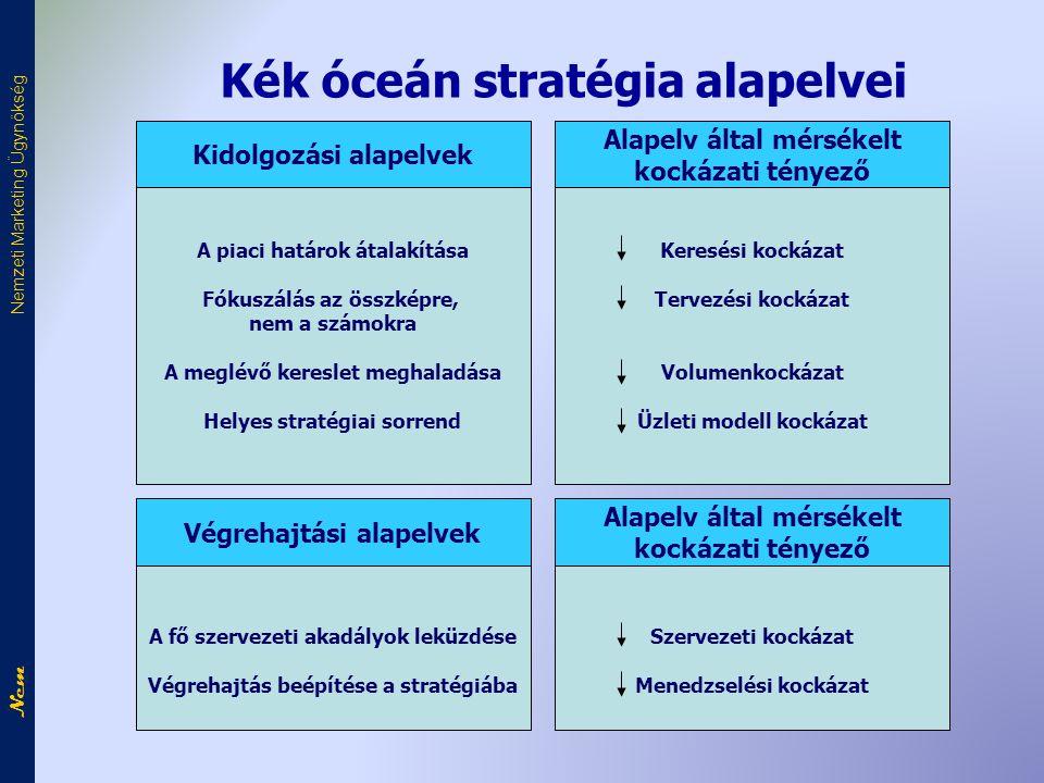 Kék óceán stratégia alapelvei A piaci határok átalakítása Fókuszálás az összképre, nem a számokra A meglévő kereslet meghaladása Helyes stratégiai sorrend Kidolgozási alapelvek Keresési kockázat Tervezési kockázat Volumenkockázat Üzleti modell kockázat Alapelv által mérsékelt kockázati tényező A fő szervezeti akadályok leküzdése Végrehajtás beépítése a stratégiába Végrehajtási alapelvek Szervezeti kockázat Menedzselési kockázat Alapelv által mérsékelt kockázati tényező Nem Nemzeti Marketing Ügynökség
