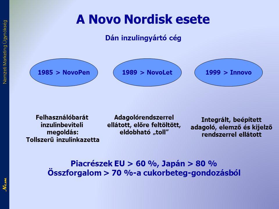 """A Novo Nordisk esete Dán inzulingyártó cég 1985 > NovoPen1989 > NovoLet1999 > Innovo Felhasználóbarát inzulinbeviteli megoldás: Tollszerű inzulinkazetta Adagolórendszerrel ellátott, előre feltöltött, eldobható """"toll Integrált, beépített adagoló, elemző és kijelző rendszerrel ellátott Piacrészek EU > 60 %, Japán > 80 % Összforgalom > 70 %-a cukorbeteg-gondozásból Nem Nemzeti Marketing Ügynökség"""