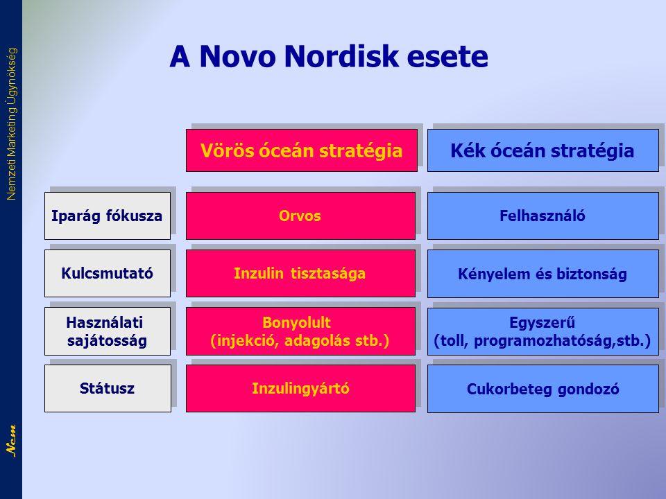 A Novo Nordisk esete Felhasználó Vörös óceán stratégia Kék óceán stratégia Orvos Kényelem és biztonság Inzulin tisztasága Egyszerű (toll, programozhatóság,stb.) Egyszerű (toll, programozhatóság,stb.) Bonyolult (injekció, adagolás stb.) Bonyolult (injekció, adagolás stb.) Iparág fókusza Kulcsmutató Használati sajátosság Használati sajátosság Cukorbeteg gondozó Inzulingyártó Státusz Nem Nemzeti Marketing Ügynökség