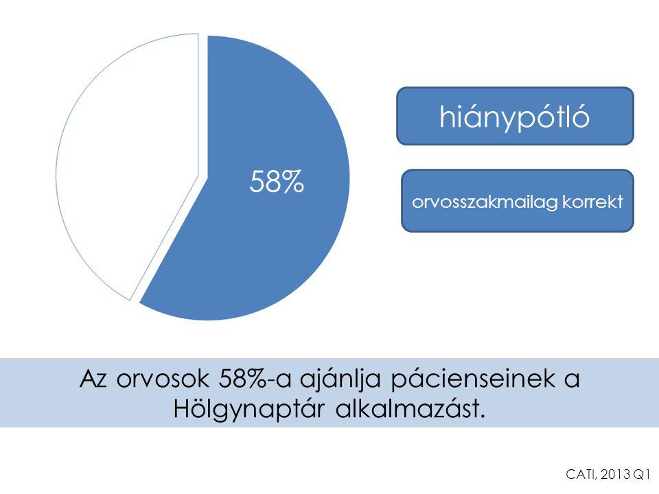 58% Az orvosok 58%-a ajánlja pácienseinek a Hölgynaptár alkalmazást. CATI, 2013 Q1 hiánypótló orvosszakmailag korrekt