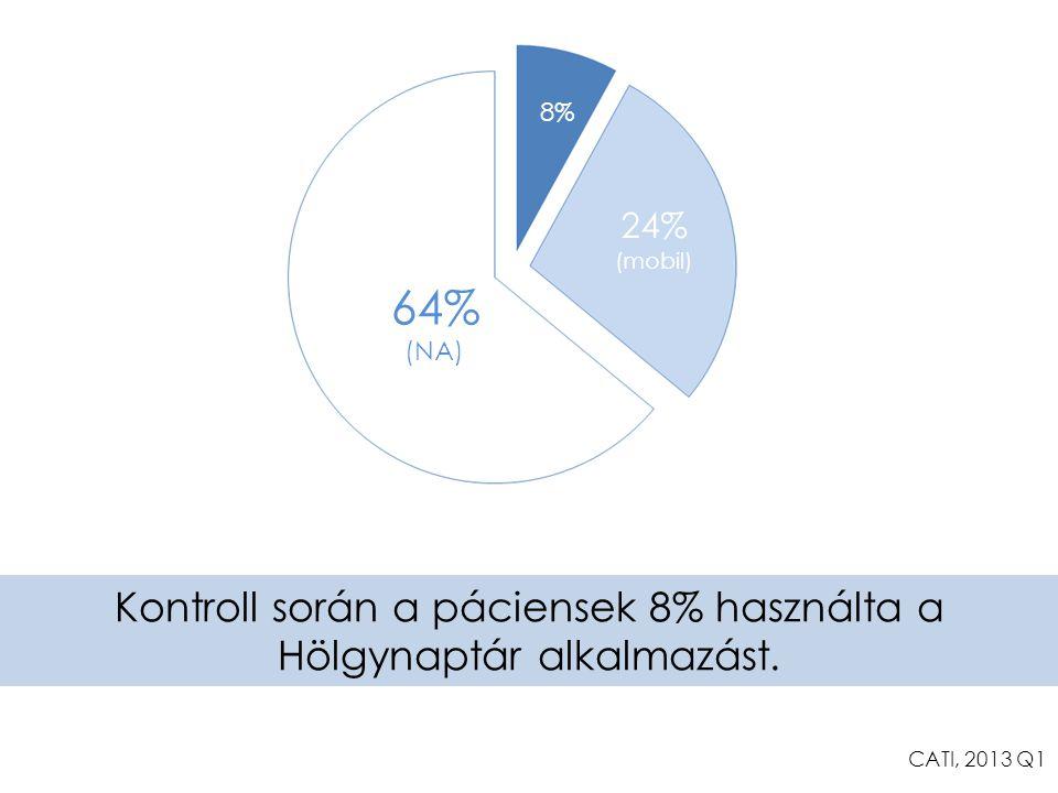 8% 24% (mobil) 64% (NA) Kontroll során a páciensek 8% használta a Hölgynaptár alkalmazást. CATI, 2013 Q1