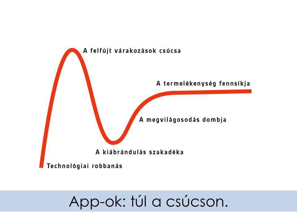 App-ok: túl a csúcson.