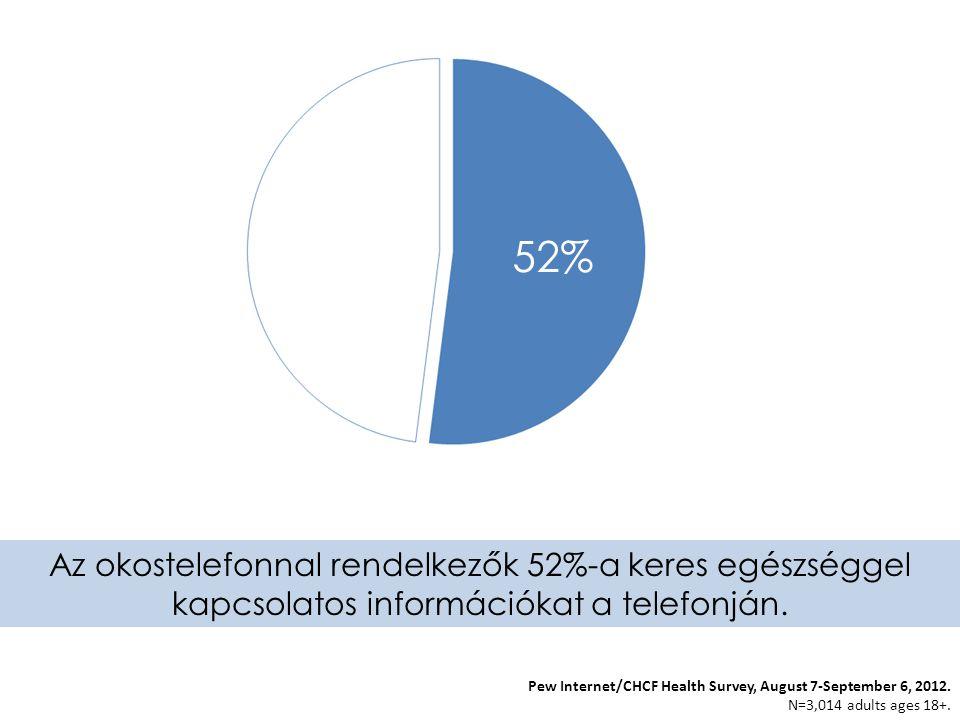 Pew Internet/CHCF Health Survey, August 7‐September 6, 2012. N=3,014 adults ages 18+. Az okostelefonnal rendelkezők 52%-a keres egészséggel kapcsolato