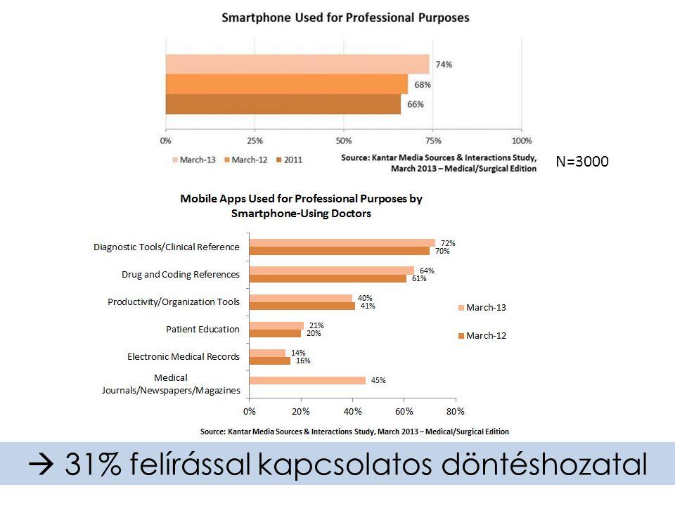 N=3000  31% felírással kapcsolatos döntéshozatal