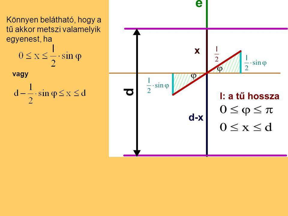 Ábrázoljuk koordináta-rendszerben az egyenlőtlenségek által meghatározott ponthalmazokat: A geometriai valószínűséget a kedvező terület és az összes terület hányadosaként kapjuk meg, tehát annak a valószínűsége, hogy a tű metszi valamelyik rácsvonalat.
