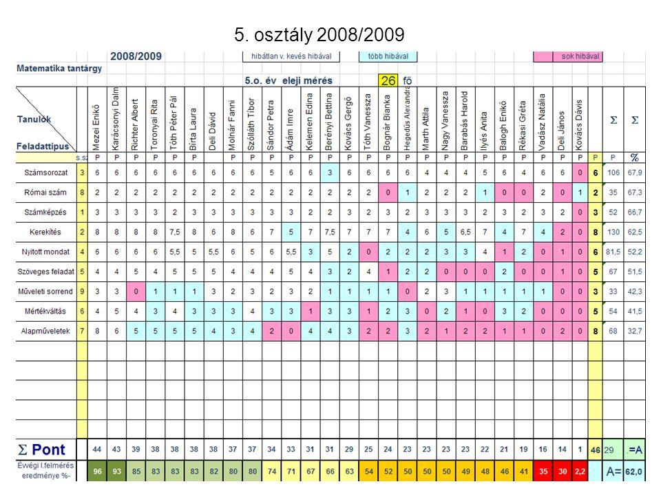 5. osztály 2008/2009
