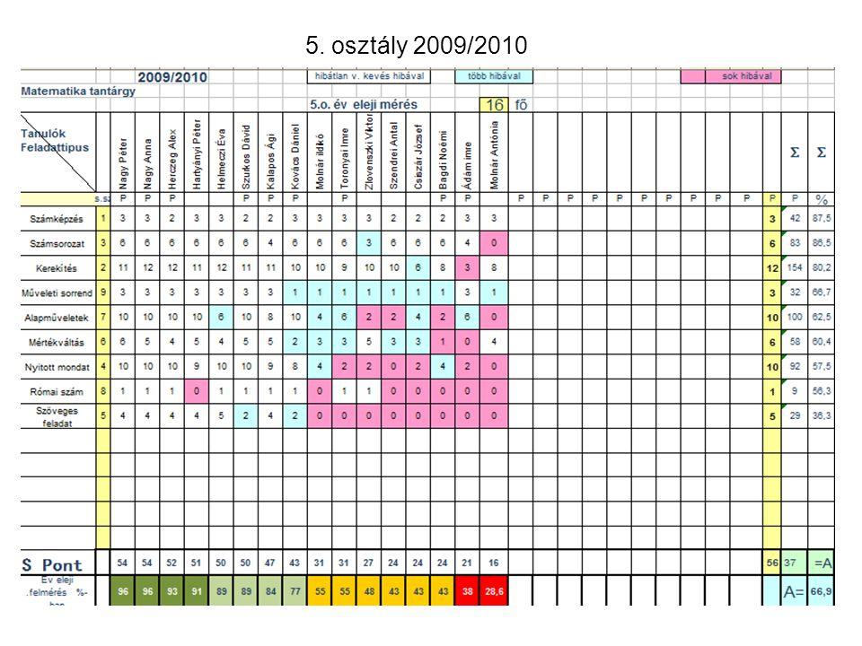 5. osztály 2009/2010