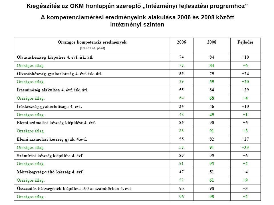 """Kiegészítés az OKM honlapján szereplő """"Intézményi fejlesztési programhoz"""" A kompetenciamérési eredményeink alakulása 2006 és 2008 között Intézményi sz"""