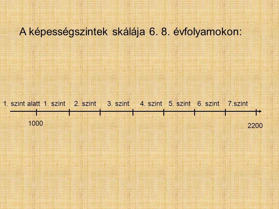 2200 1. szint alatt1. szint5. szint6. szint7.szint A képességszintek skálája 6. 8. évfolyamokon: 1000 2. szint3. szint4. szint
