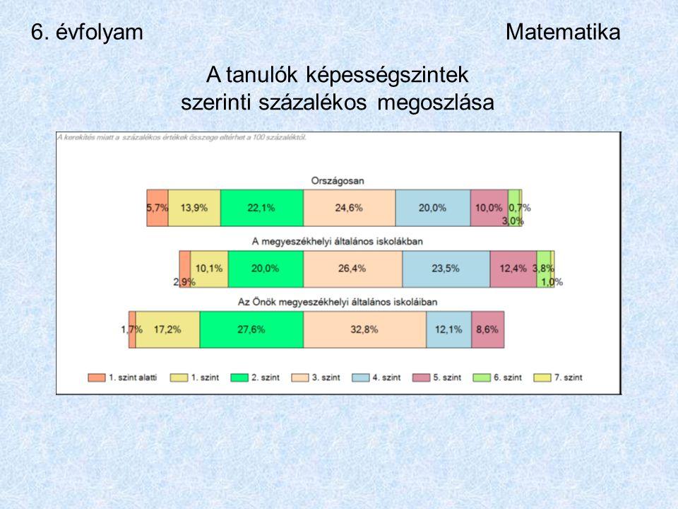 6. évfolyamMatematika A tanulók képességszintek szerinti százalékos megoszlása