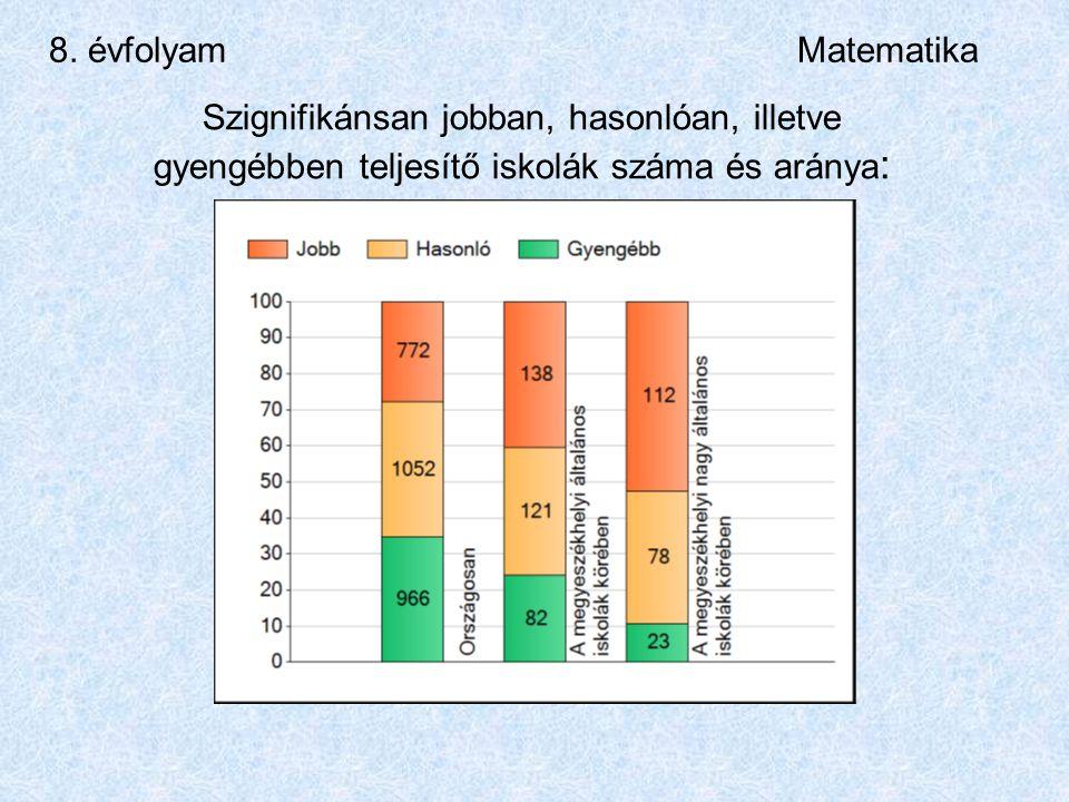 8. évfolyamMatematika Szignifikánsan jobban, hasonlóan, illetve gyengébben teljesítő iskolák száma és aránya :