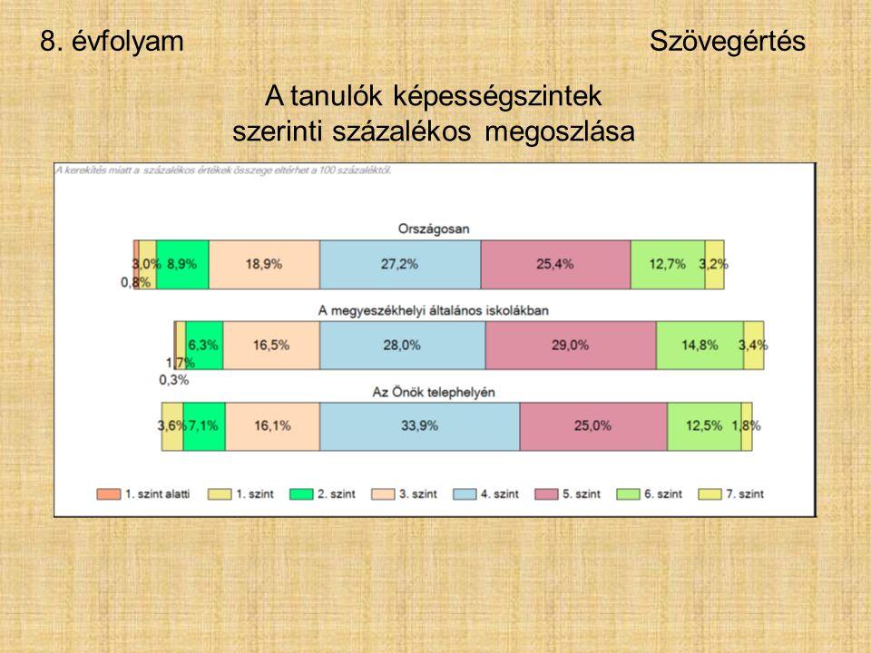8. évfolyamSzövegértés A tanulók képességszintek szerinti százalékos megoszlása