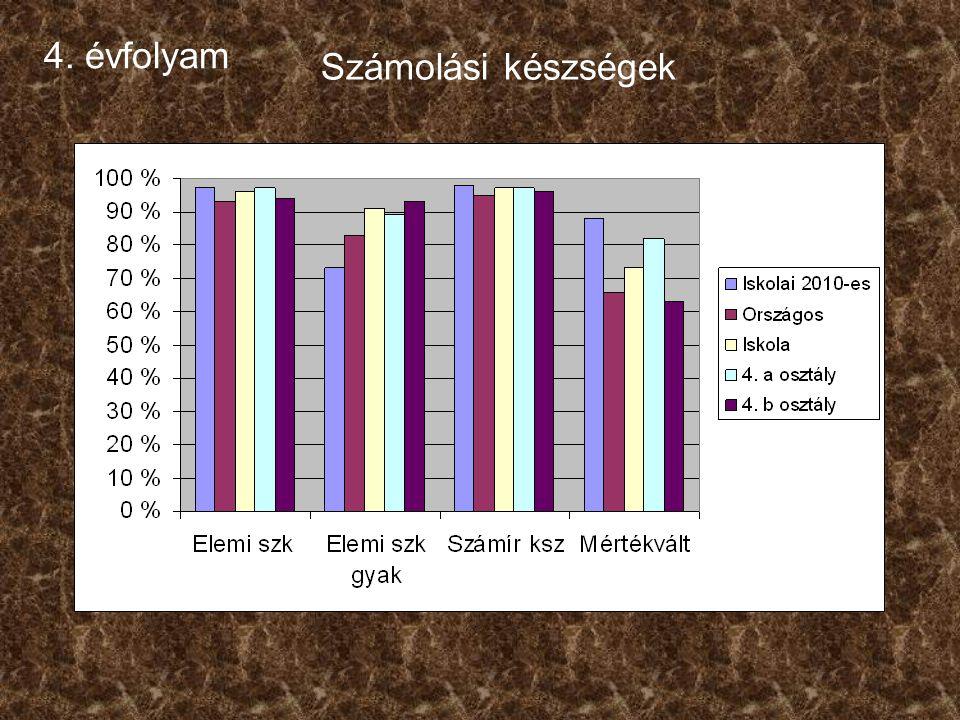 6. évfolyamSzövegértés Képességeloszlás osztályonként: b osztály