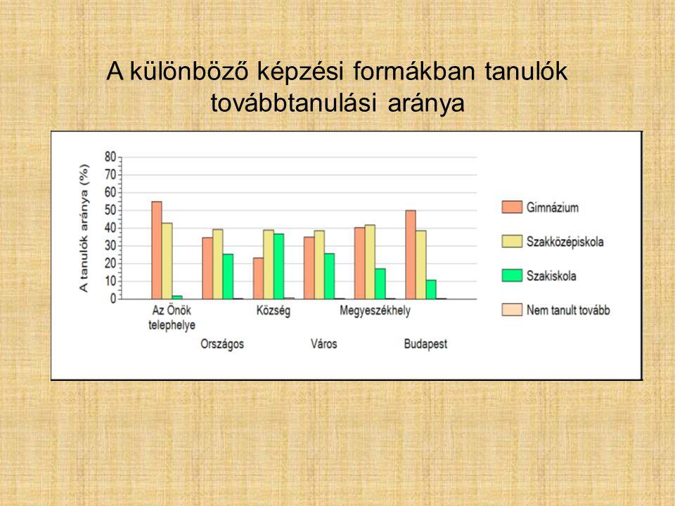 A különböző képzési formákban tanulók továbbtanulási aránya