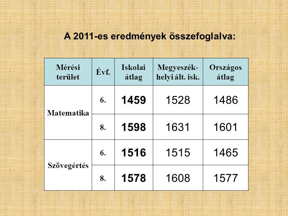Mérési terület Évf. Iskolai átlag Megyeszék- helyi ált. isk. Országos átlag Matematika 6. 145915281486 8. 159816311601 Szövegértés 6. 151615151465 8.