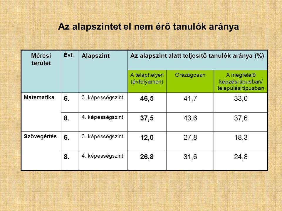 Mérési terület Évf. AlapszintAz alapszint alatt teljesítő tanulók aránya (%) A telephelyen (évfolyamon) OrszágosanA megfelelő képzési típusban/ telepü