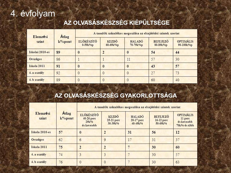 8. évfolyamMatematika Képességeloszlás osztályonként: b osztály