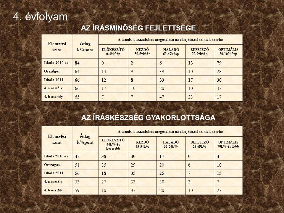 8. évfolyamMatematika Képességeloszlás osztályonként: c osztály