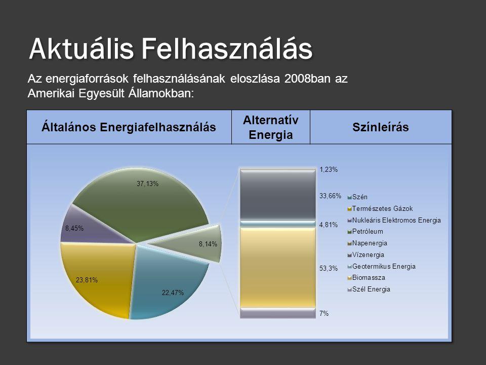 Aktuális Felhasználás Az energiaforrások felhasználásának eloszlása 2008ban az Amerikai Egyesült Államokban: