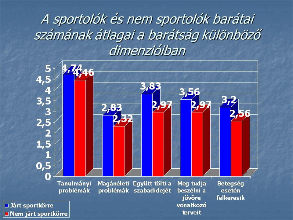 A sportolók és nem sportolók barátai számának átlagai a barátság különböző dimenzióiban