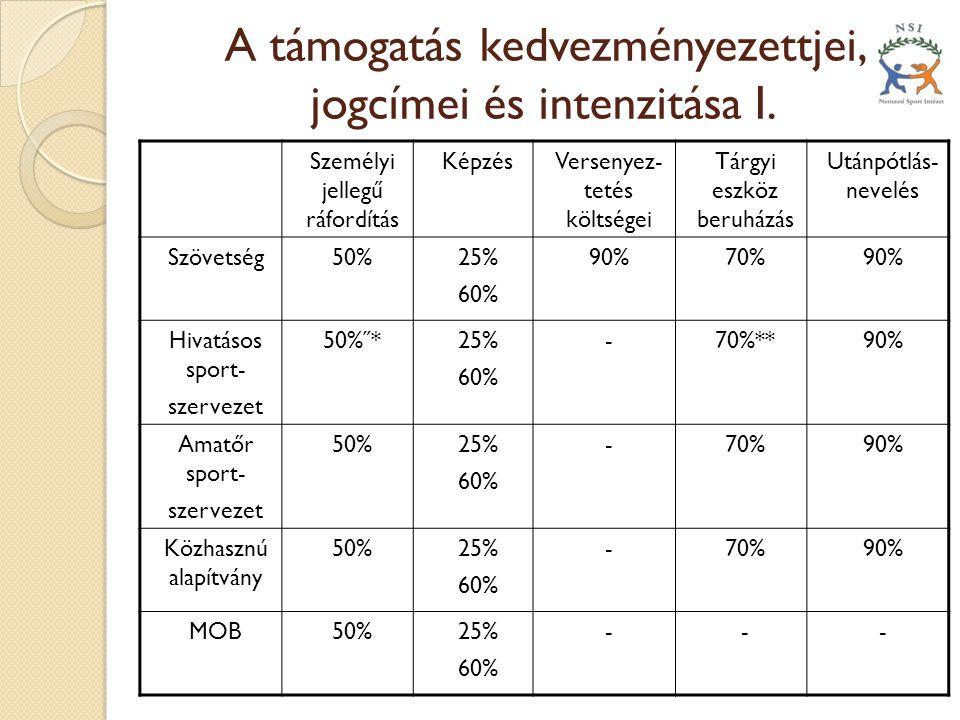 A támogatás kedvezményezettjei, jogcímei és intenzitása I. Személyi jellegű ráfordítás KépzésVersenyez- tetés költségei Tárgyi eszköz beruházás Utánpó