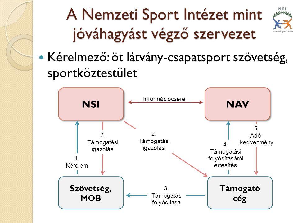 A Nemzeti Sport Intézet mint Ellenőrző Szervezet Minden támogatott esetében NSI Szövetségek, MOB, Sport- szervezetek, alapítványok Ellenőrzés Jóváhagyás Negyedéves előrehaladási jelentések Projekt végén elszámolás