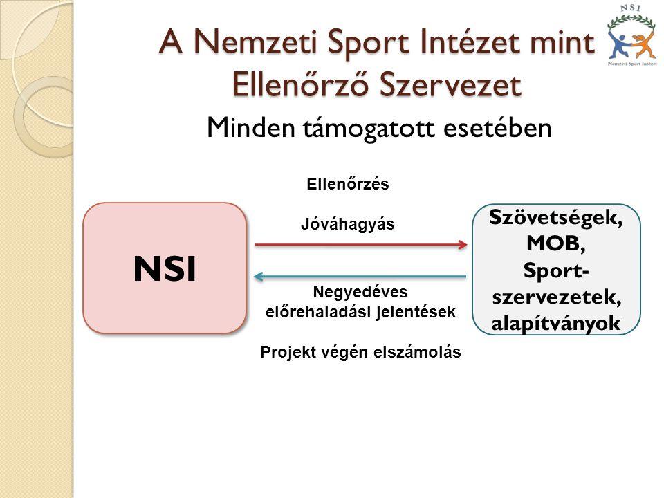 A Nemzeti Sport Intézet mint Ellenőrző Szervezet Minden támogatott esetében NSI Szövetségek, MOB, Sport- szervezetek, alapítványok Ellenőrzés Jóváhagy