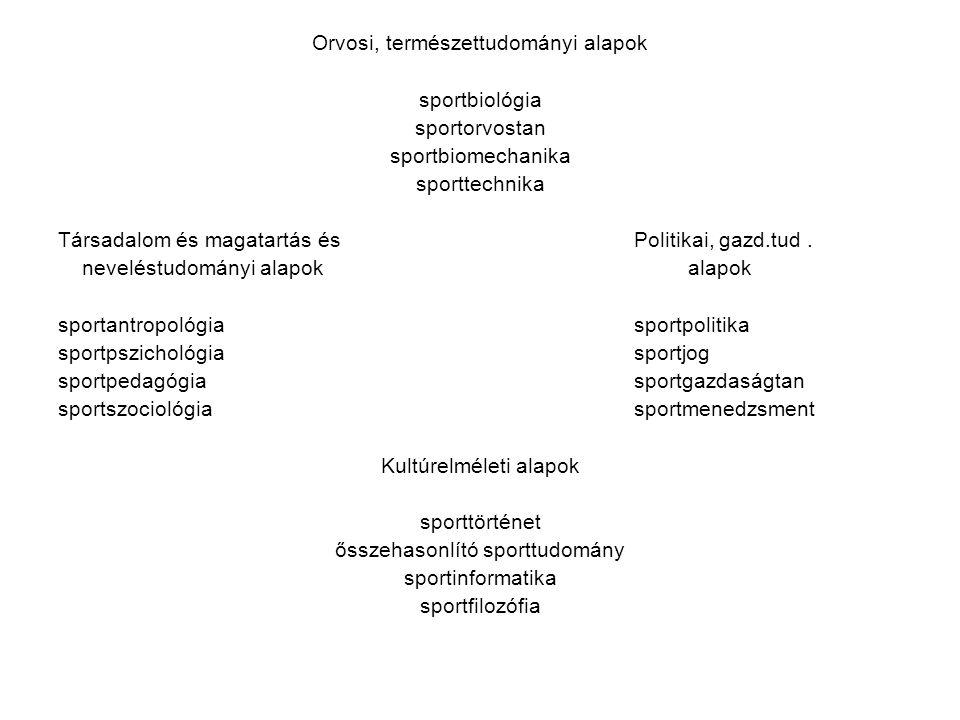 Orvosi, természettudományi alapok sportbiológia sportorvostan sportbiomechanika sporttechnika Társadalom és magatartás és Politikai, gazd.tud. nevelés