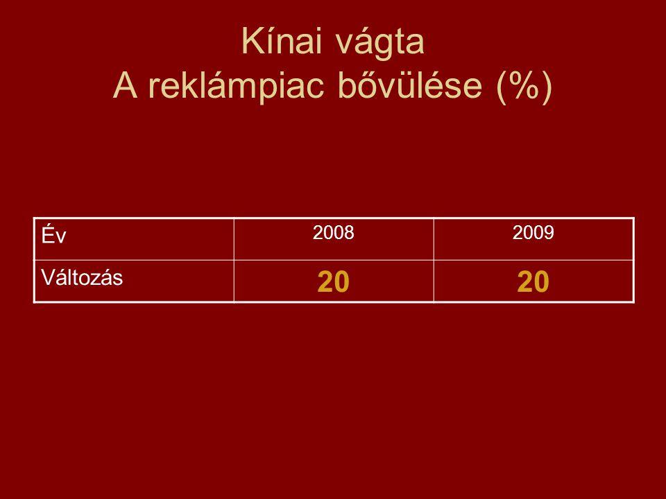 Kínai vágta A reklámpiac bővülése (%) Év 20082009 Változás 20