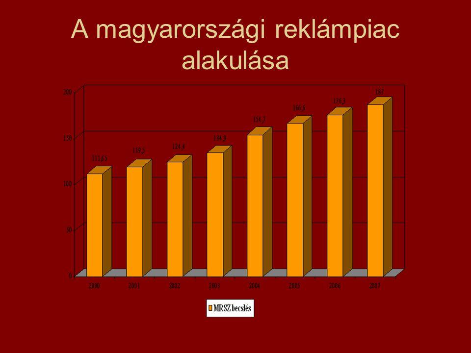 A magyarországi reklámpiac alakulása