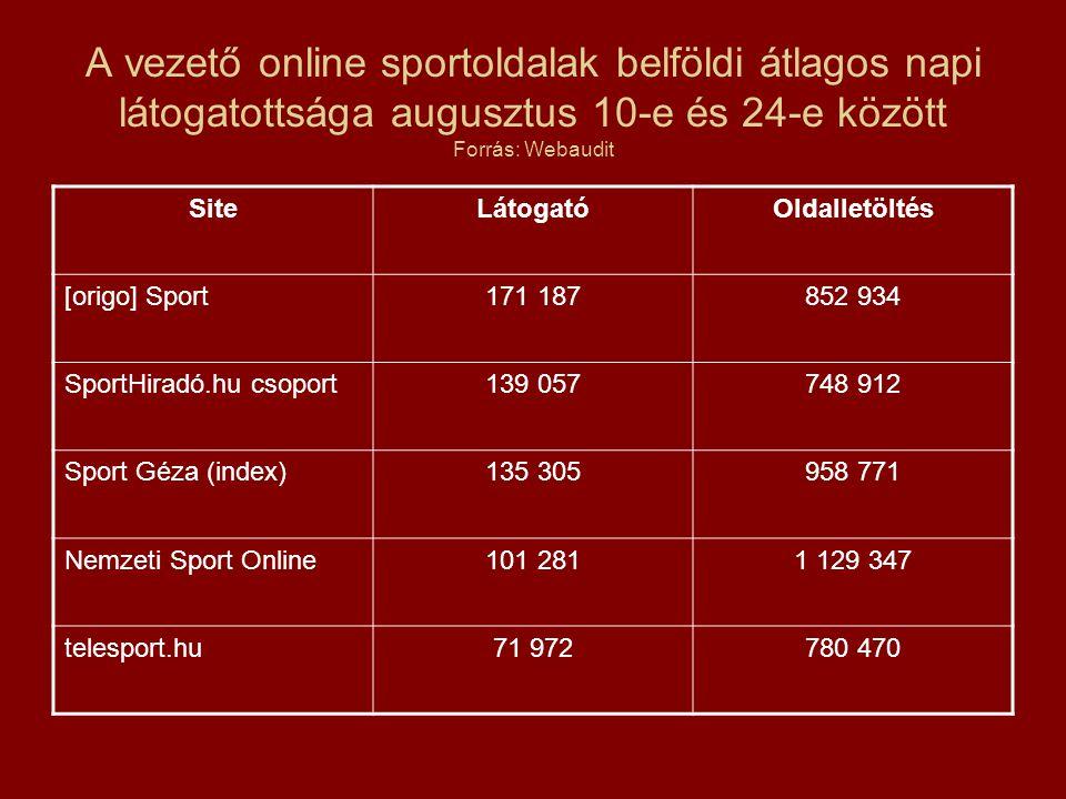A vezető online sportoldalak belföldi átlagos napi látogatottsága augusztus 10-e és 24-e között Forrás: Webaudit SiteLátogatóOldalletöltés [origo] Sport171 187852 934 SportHiradó.hu csoport139 057748 912 Sport Géza (index)135 305958 771 Nemzeti Sport Online101 2811 129 347 telesport.hu71 972780 470