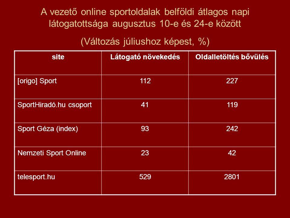 A vezető online sportoldalak belföldi átlagos napi látogatottsága augusztus 10-e és 24-e között (Változás júliushoz képest, %) siteLátogató növekedésOldalletöltés bővülés [origo] Sport112227 SportHiradó.hu csoport41119 Sport Géza (index)93242 Nemzeti Sport Online2342 telesport.hu5292801