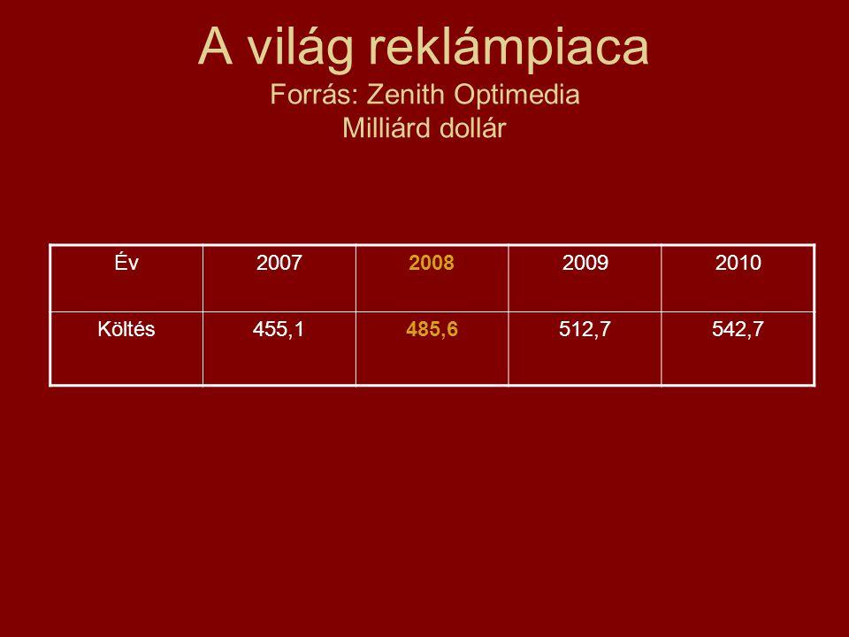 A hazai reklámtorta Forrás: MRSZ (milliárd forint)