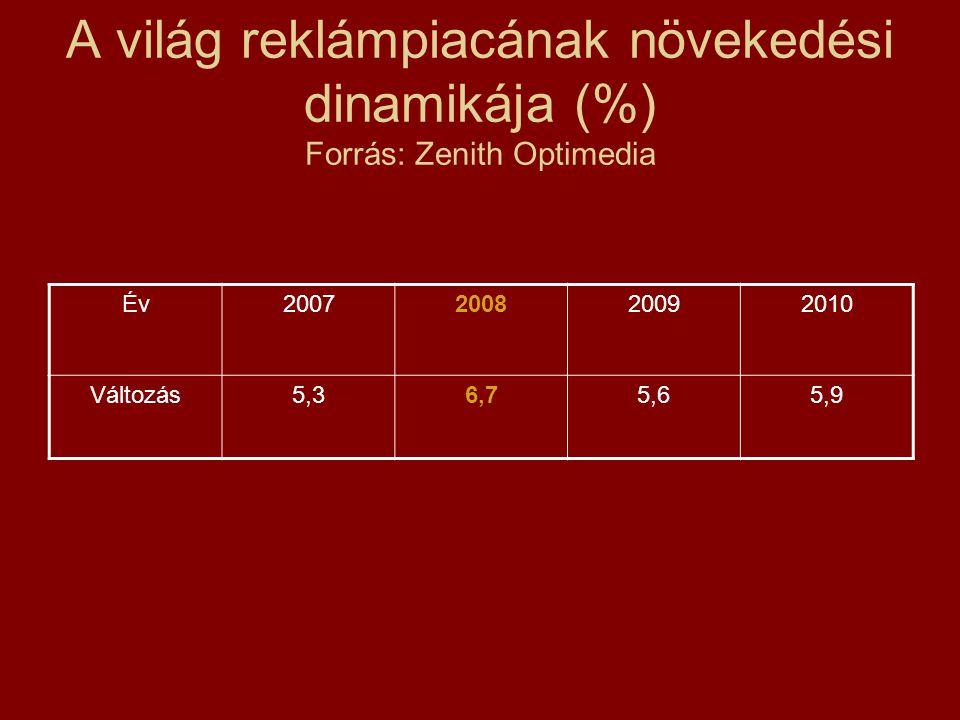 A világ reklámpiacának növekedési dinamikája (%) Forrás: Zenith Optimedia Év2007200820092010 Változás5,36,75,65,9