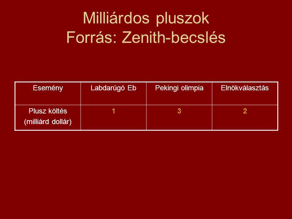 Milliárdos pluszok Forrás: Zenith-becslés EseményLabdarúgó EbPekingi olimpiaElnökválasztás Plusz költés (milliárd dollár) 132