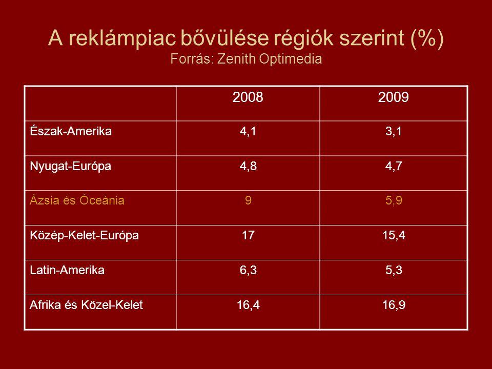 A reklámpiac bővülése régiók szerint (%) Forrás: Zenith Optimedia 20082009 Észak-Amerika4,13,1 Nyugat-Európa4,84,7 Ázsia és Óceánia95,9 Közép-Kelet-Európa1715,4 Latin-Amerika6,35,3 Afrika és Közel-Kelet16,416,9