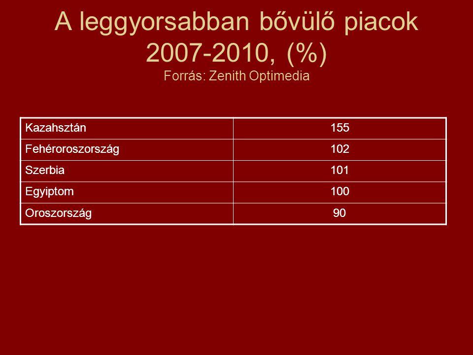 A leggyorsabban bővülő piacok 2007-2010, (%) Forrás: Zenith Optimedia Kazahsztán155 Fehéroroszország102 Szerbia101 Egyiptom100 Oroszország90