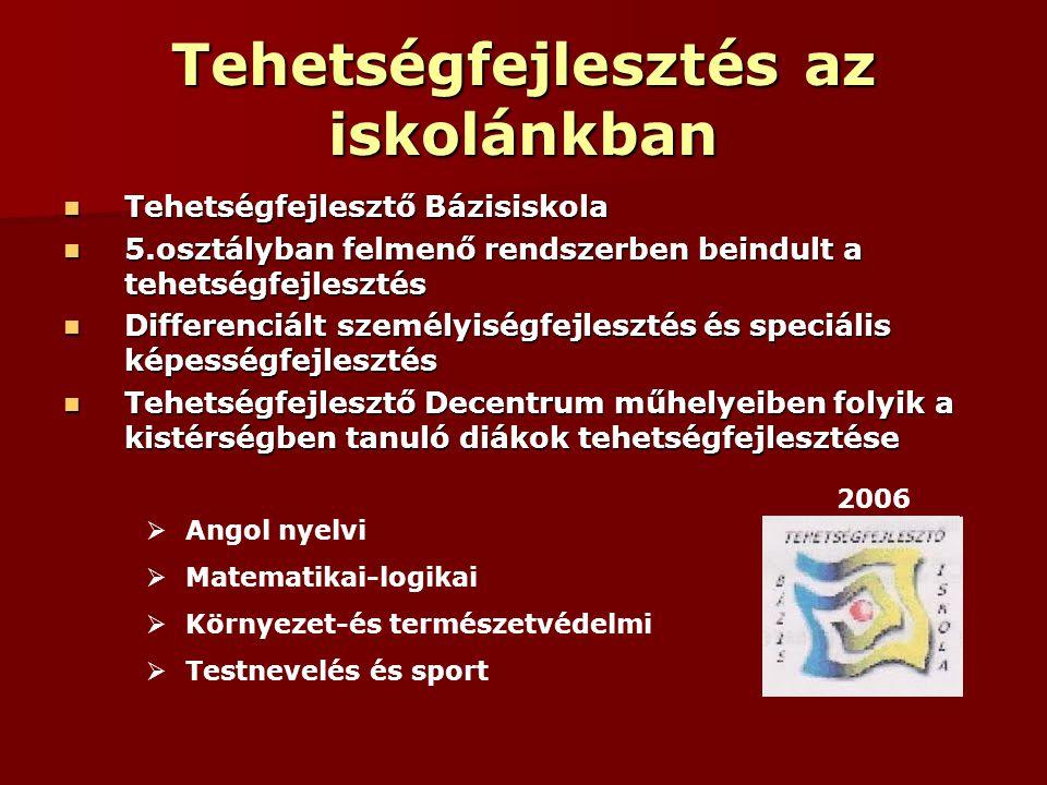 Sporttehetségek fejlesztésének menete GyermekÓvodai sport Iskolai sport Egyesületi sport Sportoló utánpótlás Alapozó időszak Tehetség fejlesztés Ált.kép.fejl.Sportág specifikus képzés