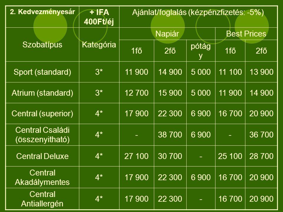 2. Kedvezményesár + IFA 400Ft/éj Ajánlat/foglalás (kézpénzfizetés: -5%) SzobatípusKategória NapiárBest Prices 1fő2fő pótág y 1fő2fő Sport (standard)3*
