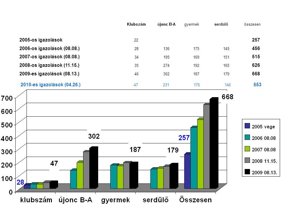 Klubszámújonc B-Agyermekserdülőösszesen 2005-os igazolások 22 257 2006-os igazolások (08.08.) 28 136175145 456 2007-os igazolások (08.08.) 34195169151
