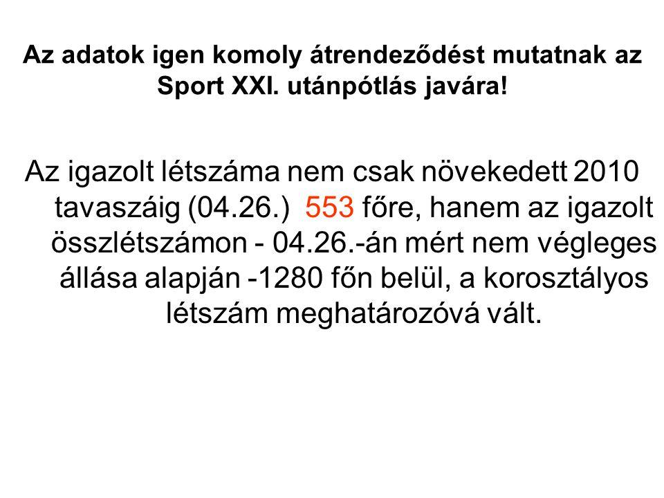 Az adatok igen komoly átrendeződést mutatnak az Sport XXI. utánpótlás javára! Az igazolt létszáma nem csak növekedett 2010 tavaszáig (04.26.) 553 főre