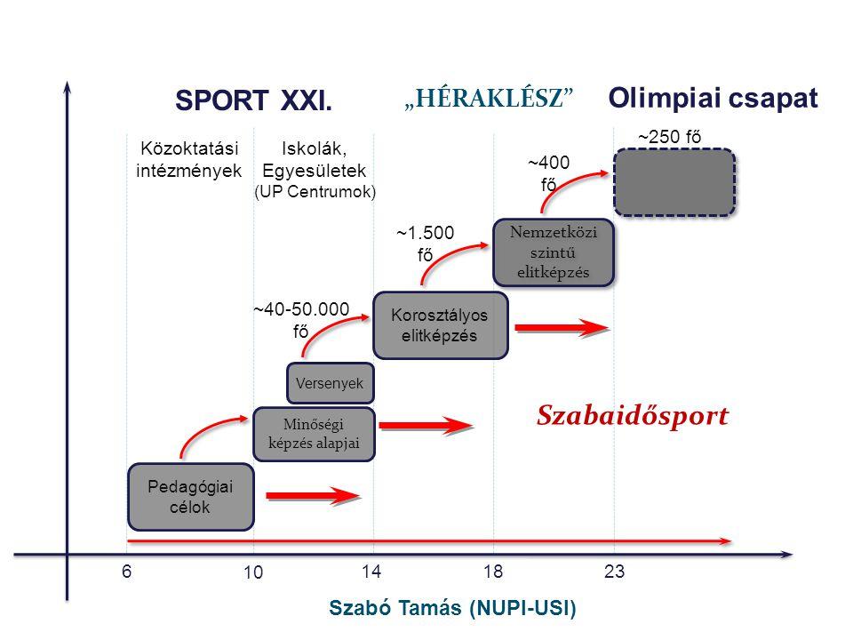 """•A magyar triatlon olimpiai csapata (2008-ban): 2 fő(1,5); ( A 2008-as volt a leggyengébb részvételünk: 2000/4fő; 2004/3 fő) •Kétszerese a nemzetközi szintű elitképzés: 4 fő; •Nyolcszorosa a Heraklész korosztályos elitképzés: 16 fő; """"A heraklész program ugyan 50 fős, de a szakemberek szerint az elmúlt években 8-20 gyerek felel az adott évben meg, az élsportolói kritériumoknak. (2008-as beszámoló) •Harmincszorosa a Sport XXI."""