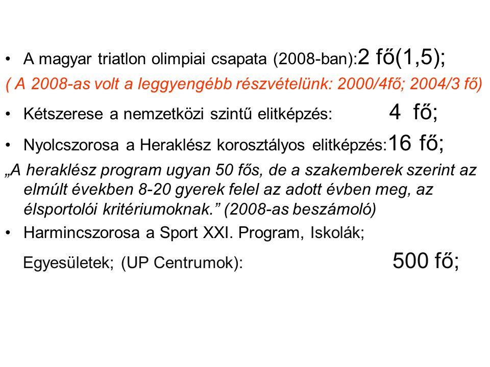 •A magyar triatlon olimpiai csapata (2008-ban): 2 fő(1,5); ( A 2008-as volt a leggyengébb részvételünk: 2000/4fő; 2004/3 fő) •Kétszerese a nemzetközi