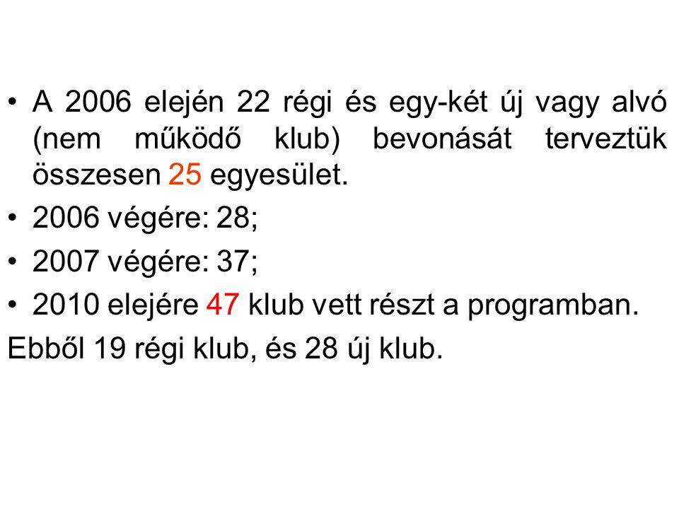 •A 2006 elején 22 régi és egy-két új vagy alvó (nem működő klub) bevonását terveztük összesen 25 egyesület. •2006 végére: 28; •2007 végére: 37; •2010