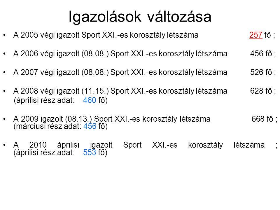 Igazolások változása •A 2005 végi igazolt Sport XXI.-es korosztály létszáma 257 fő ; •A 2006 végi igazolt (08.08.) Sport XXI.-es korosztály létszáma 4