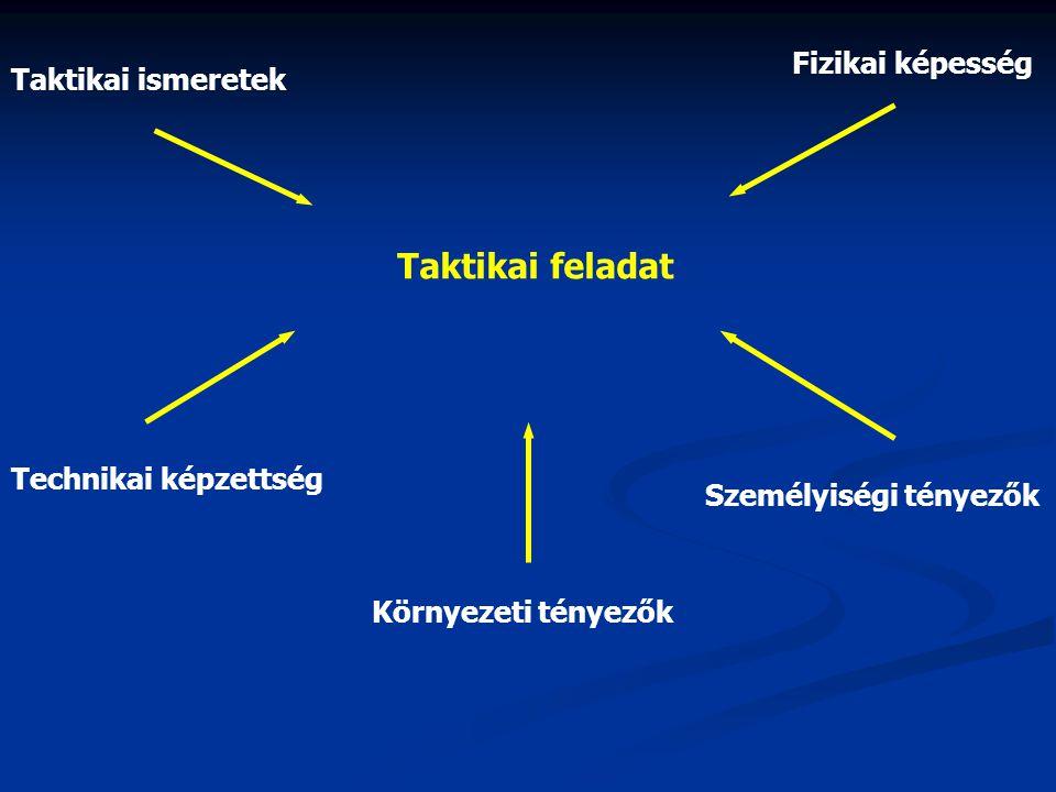 A taktikai cselekvés fázisai: • szituáció észlelése (percepció) • a feladat gondolati megoldása (döntés) • a megoldás motoros része (látható mozgás) A döntést befolyásolják: • idő tényező • tárolt információk • emocionális állapot • az információ-feldolgozó képesség • csatornakapacitás • anticipációs készség • az idegrendszer ingerdiszkriminációs és reakció-szelekciós képessége
