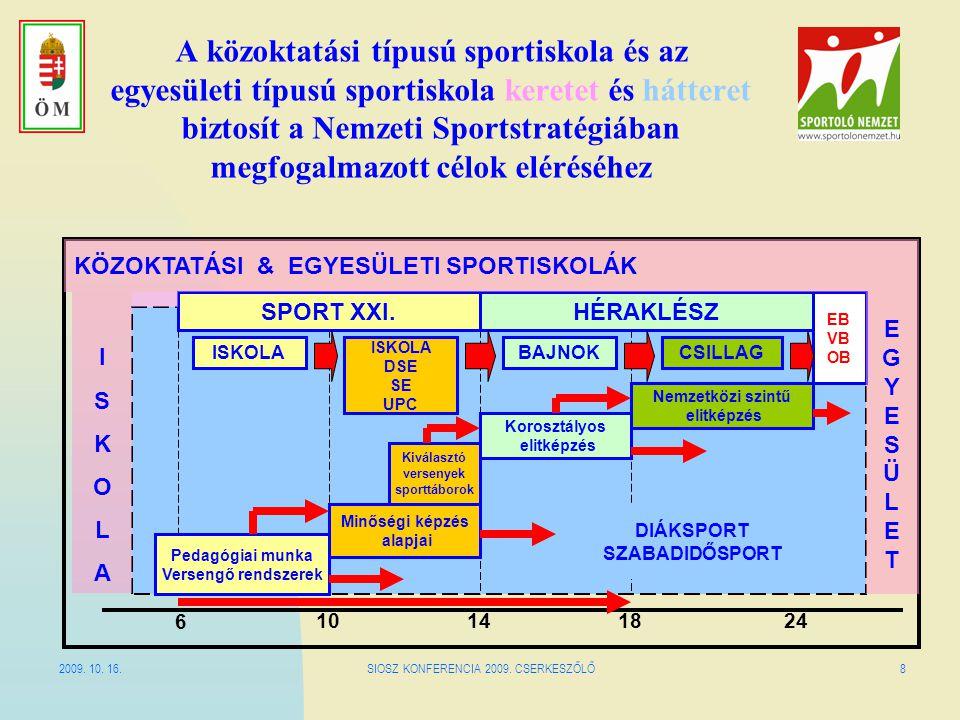 2009. 10. 16.SIOSZ KONFERENCIA 2009. CSERKESZŐLŐ8 A közoktatási típusú sportiskola és az egyesületi típusú sportiskola keretet és hátteret biztosít a