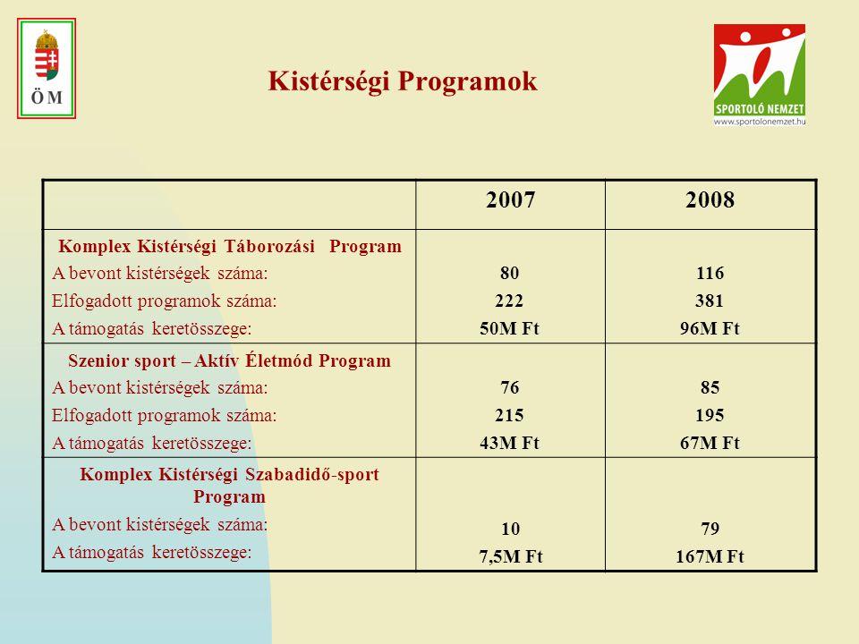 Kistérségi Programok 20072008 Komplex Kistérségi Táborozási Program A bevont kistérségek száma: Elfogadott programok száma: A támogatás keretösszege: