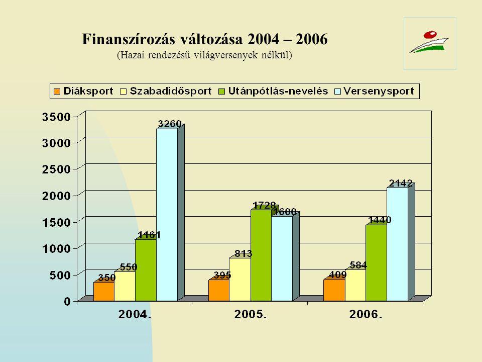 Finanszírozás változása 2004 – 2006 (Hazai rendezésű világversenyek nélkül)
