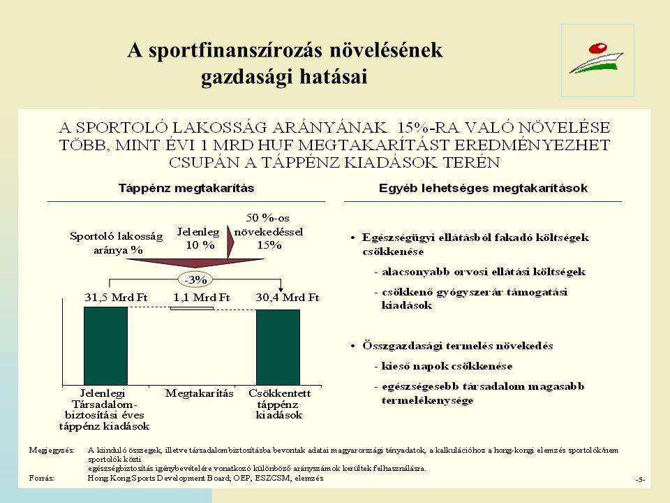 A sportfinanszírozás növelésének gazdasági hatásai